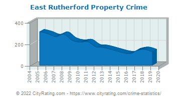 East Rutherford Property Crime