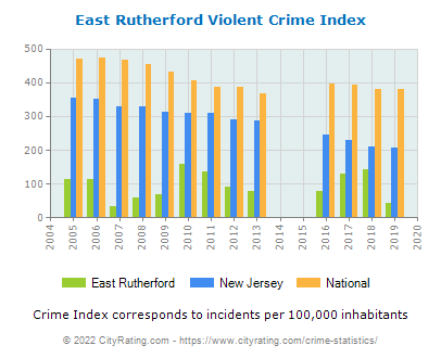 East Rutherford Violent Crime vs. State and National Per Capita