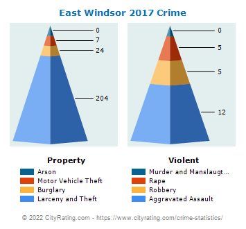 East Windsor Township Crime 2017