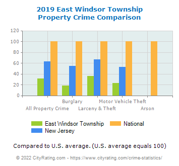 East Windsor Township Property Crime vs. State and National Comparison