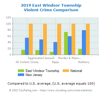 East Windsor Township Violent Crime vs. State and National Comparison