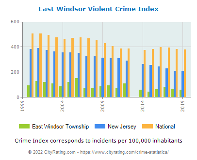 East Windsor Township Violent Crime vs. State and National Per Capita
