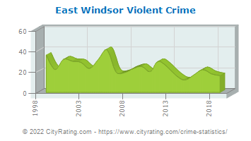 East Windsor Township Violent Crime