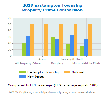 Eastampton Township Property Crime vs. State and National Comparison