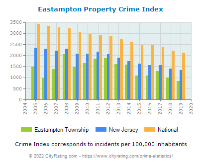Eastampton Township Crime Statistics: New Jersey (NJ) - CityRating.eastampton township