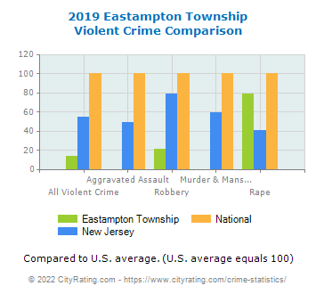 Eastampton Township Violent Crime vs. State and National Comparison