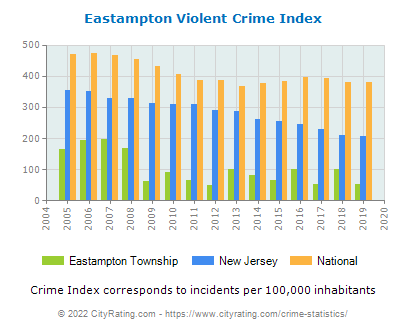 Eastampton Township Violent Crime vs. State and National Per Capita
