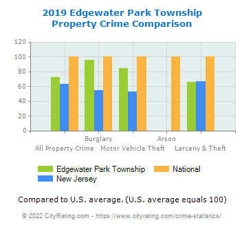 Edgewater Park Township Property Crime vs. State and National Comparison