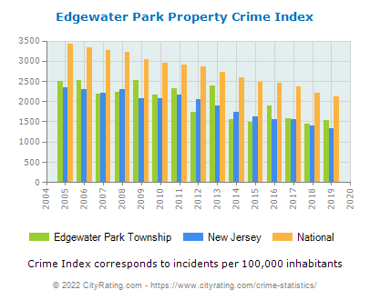 Edgewater Park Township Property Crime vs. State and National Per Capita