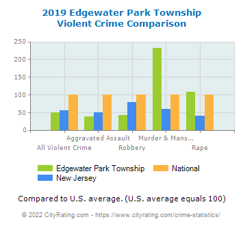 Edgewater Park Township Violent Crime vs. State and National Comparison
