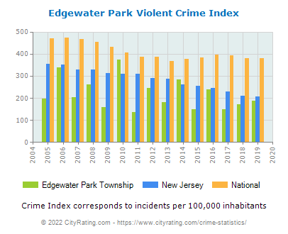Edgewater Park Township Violent Crime vs. State and National Per Capita
