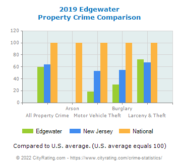 Edgewater Property Crime vs. State and National Comparison