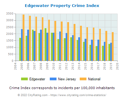 Edgewater Property Crime vs. State and National Per Capita