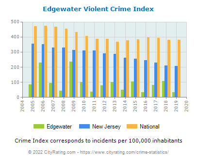 Edgewater Violent Crime vs. State and National Per Capita