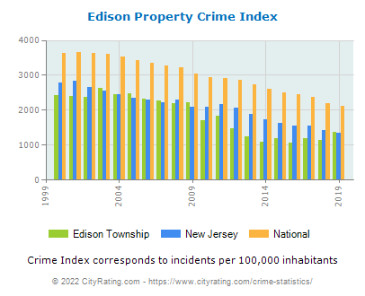 Edison Township Property Crime vs. State and National Per Capita