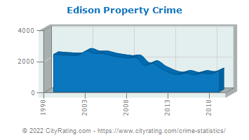 Edison Township Property Crime