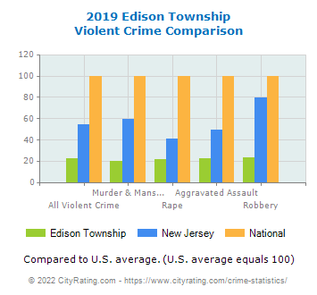 Edison Township Violent Crime vs. State and National Comparison