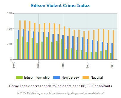 Edison Township Violent Crime vs. State and National Per Capita