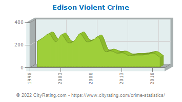 Edison Township Violent Crime
