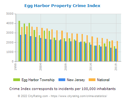 Egg Harbor Township Property Crime vs. State and National Per Capita