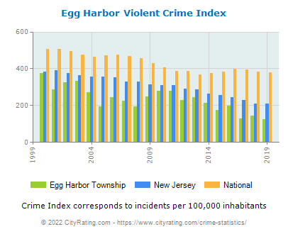 Egg Harbor Township Violent Crime vs. State and National Per Capita