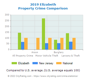 Elizabeth Property Crime vs. State and National Comparison