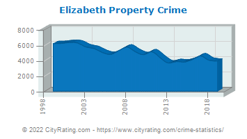 Elizabeth Property Crime