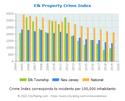Elk Township Property Crime vs. State and National Per Capita