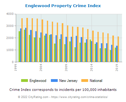 Englewood Property Crime vs. State and National Per Capita