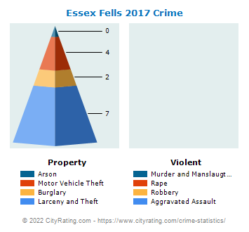 Essex Fells Crime 2017