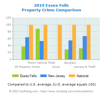 Essex Fells Property Crime vs. State and National Comparison