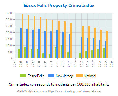 Essex Fells Property Crime vs. State and National Per Capita