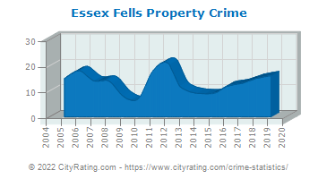 Essex Fells Property Crime