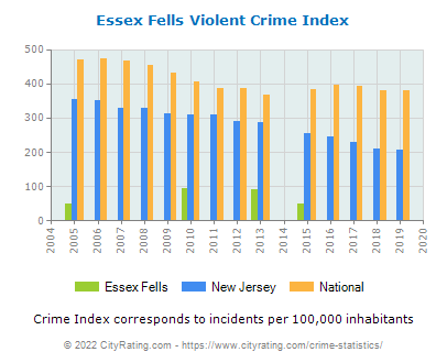 Essex Fells Violent Crime vs. State and National Per Capita