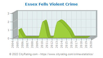 Essex Fells Violent Crime