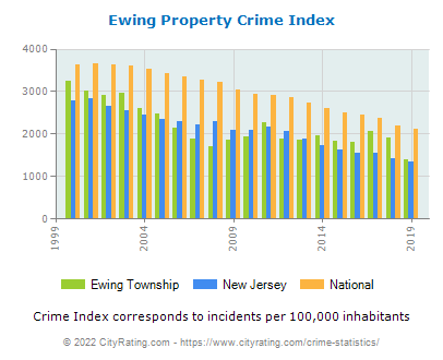 Ewing Township Property Crime vs. State and National Per Capita