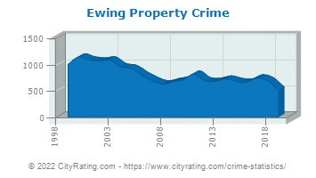Ewing Township Property Crime
