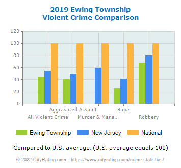 Ewing Township Violent Crime vs. State and National Comparison