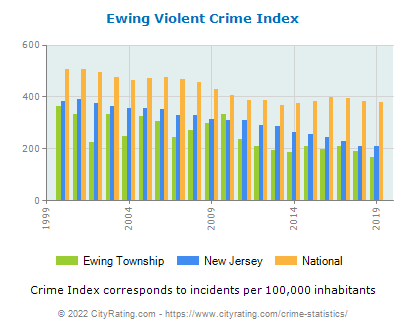 Ewing Township Violent Crime vs. State and National Per Capita