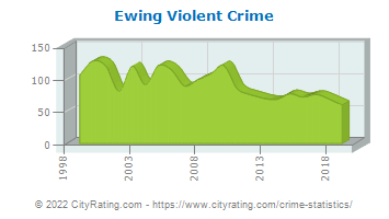 Ewing Township Violent Crime