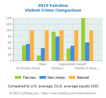 Fairview Violent Crime vs. State and National Comparison