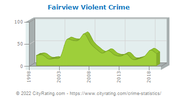 Fairview Violent Crime