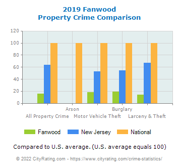 Fanwood Property Crime vs. State and National Comparison