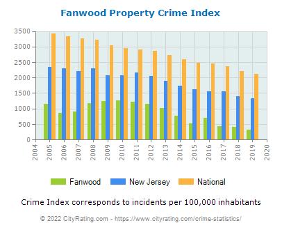 Fanwood Property Crime vs. State and National Per Capita
