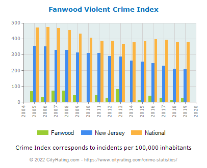 Fanwood Violent Crime vs. State and National Per Capita