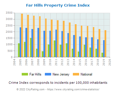 Far Hills Property Crime vs. State and National Per Capita