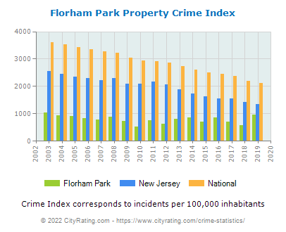 Florham Park Property Crime vs. State and National Per Capita