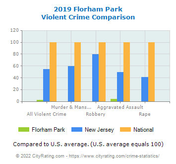 Florham Park Violent Crime vs. State and National Comparison