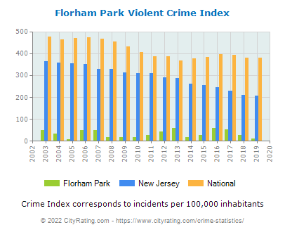 Florham Park Violent Crime vs. State and National Per Capita