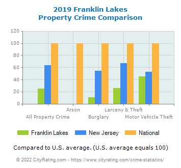 Franklin Lakes Property Crime vs. State and National Comparison